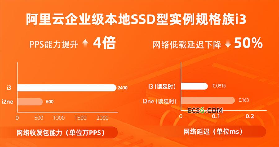 阿里云服务器ECS本地SSD型i3实例单盘支持60万级别IOPS